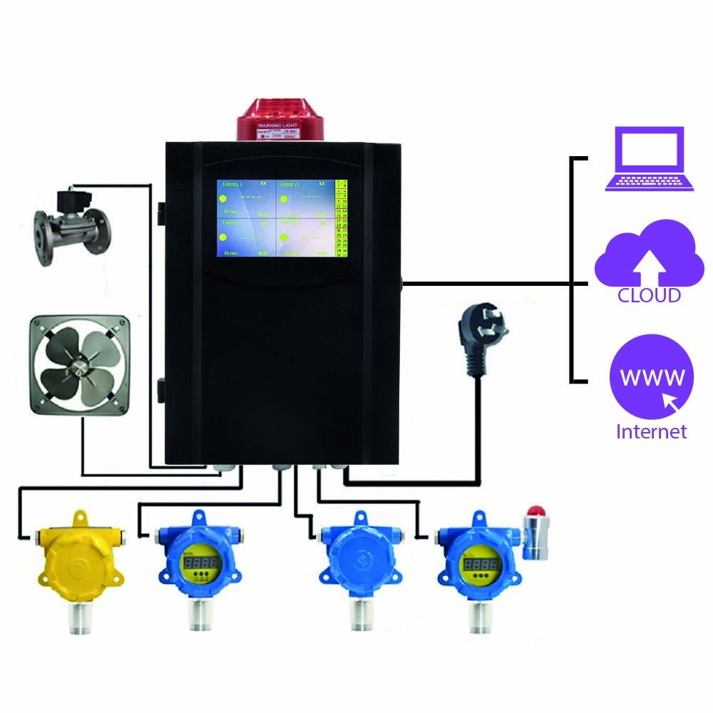 medidor gas multi-parametros 2